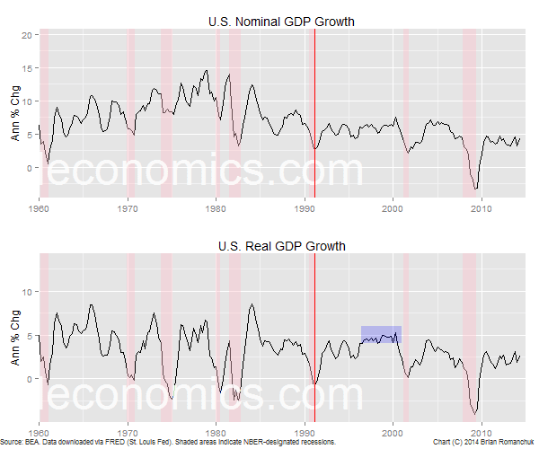 Chart: U.S. Nominal And Real GDP Growth