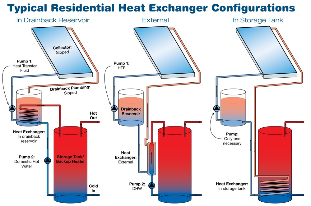 Solar Hot Water Heater Systems: Drain back options for solar hot ...