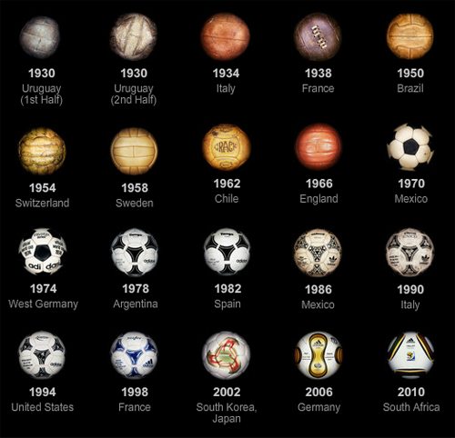 evolucion, balon, futbol