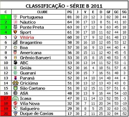Tabela do campeonato brasileiro de 2011 serie a globo esporte