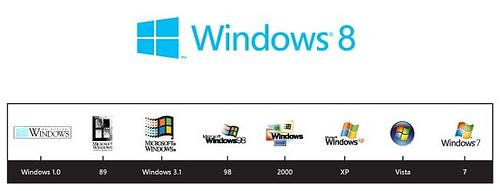 Logo Baru Windows 8