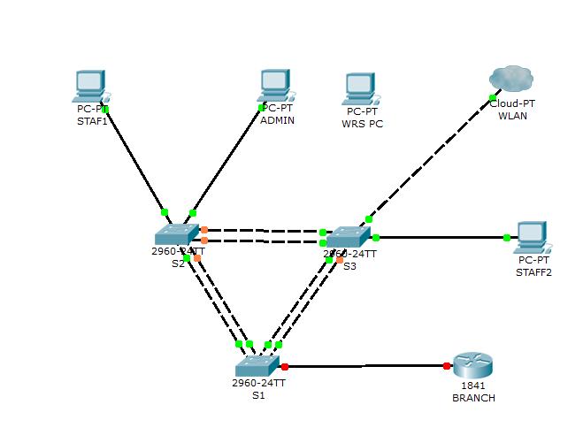 enetwork pt practice sba ccna exploration network fundamentals.rar