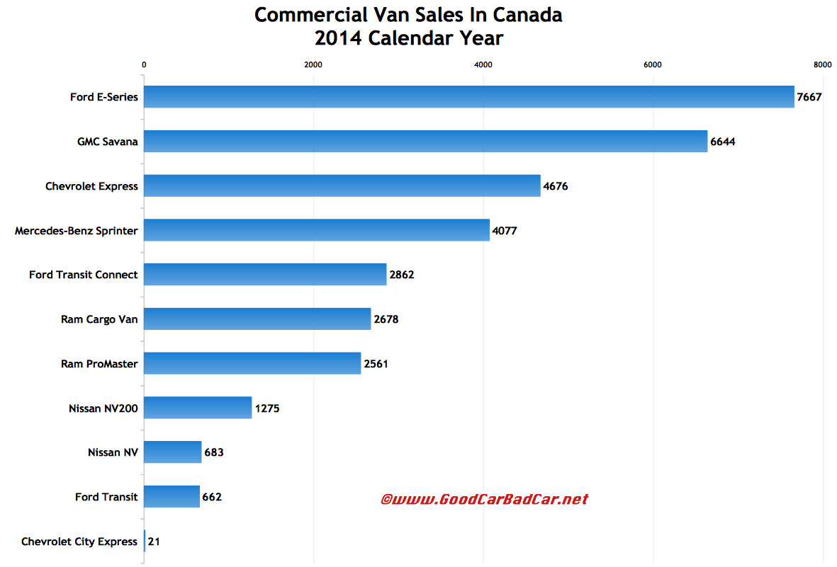 Canada commercial van sales chart 2014