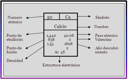 Ambiente de aprendizaje ms all de la mitad del siglo xvii el qumico y fsico irlands robert boyle cre el concepto moderno de elemento qumico para referirse a las sustancias urtaz Gallery