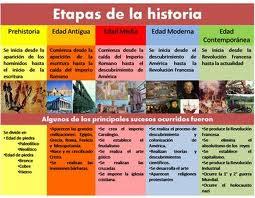 Las Etapas de la Historia