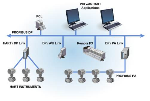 profibus dp wiring diagram images communication modbus wiring 4 profibus dp wiring also profibus dp cable on wiring a profibus dp