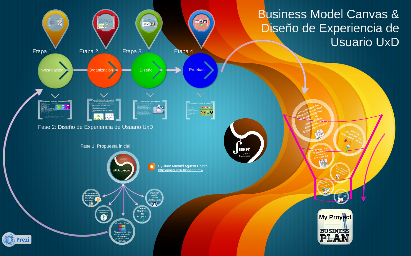 Business Model Canvas & Diseño  UxD