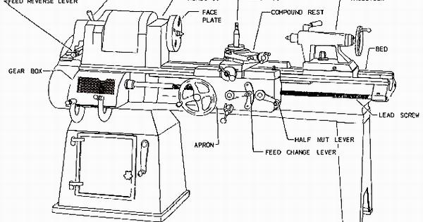 mechanical technology  main operative parts of lathe machine