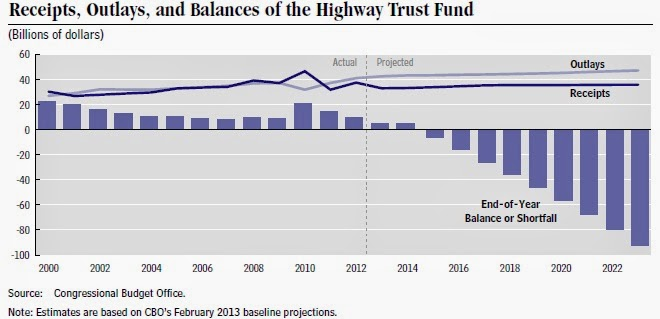 CBO projected Highway Trust Fund balances