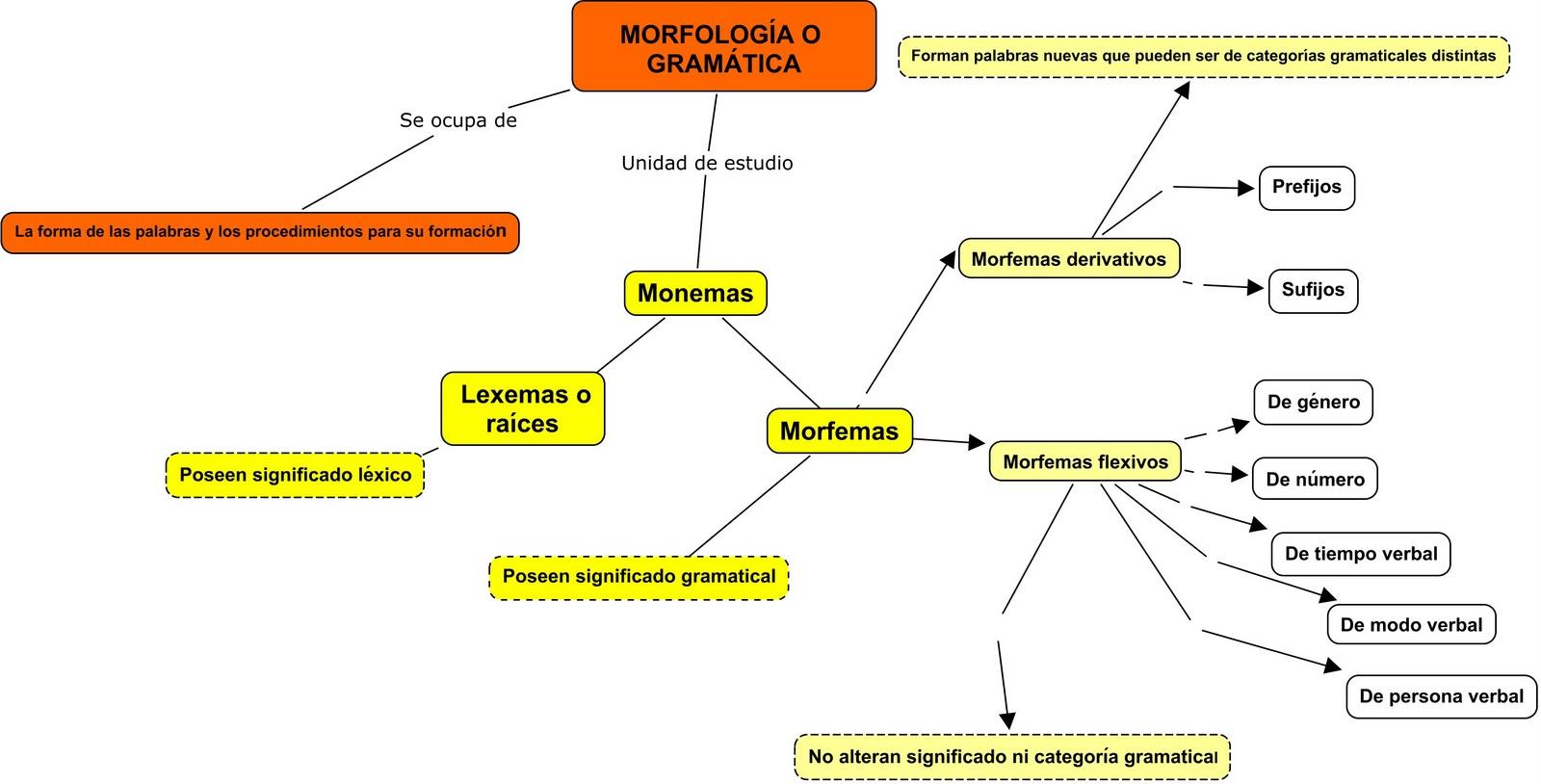 Lengua III. Repaso. Morfología. Esquema
