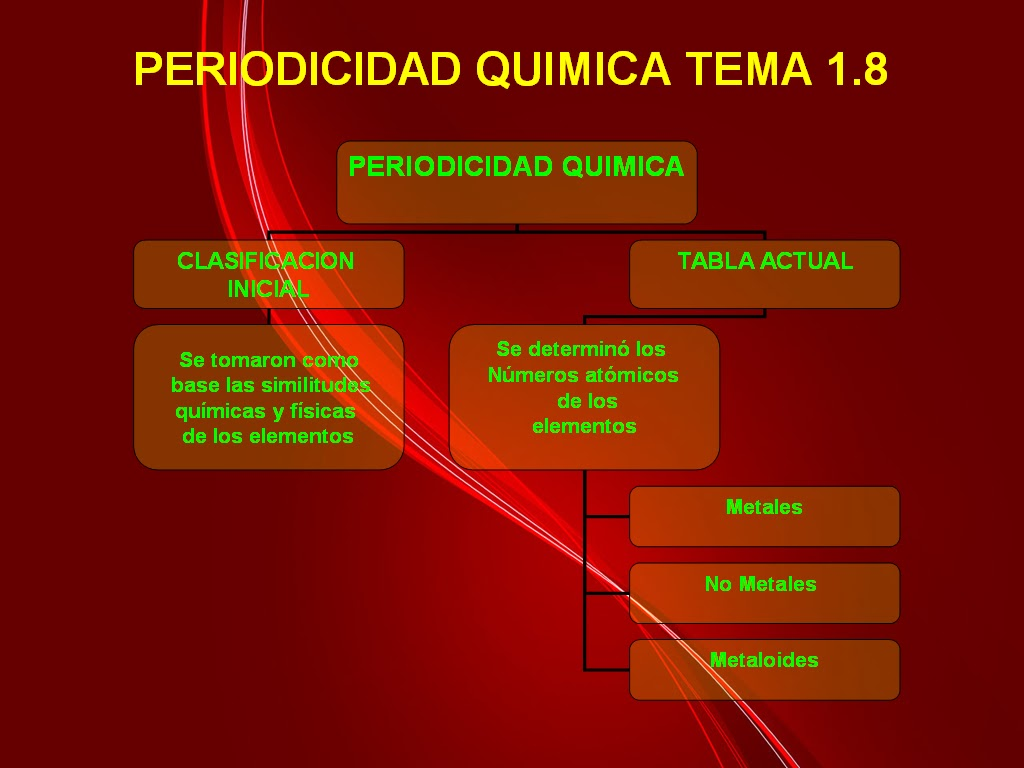 Tabla periodica y periodicidad quimica images periodic table and tabla periodica definicion quimica gallery periodic table and tabla periodica y periodicidad quimica image collections periodicidad urtaz Choice Image
