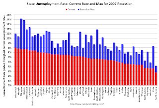 BLS: State unemployment rates little changed in July