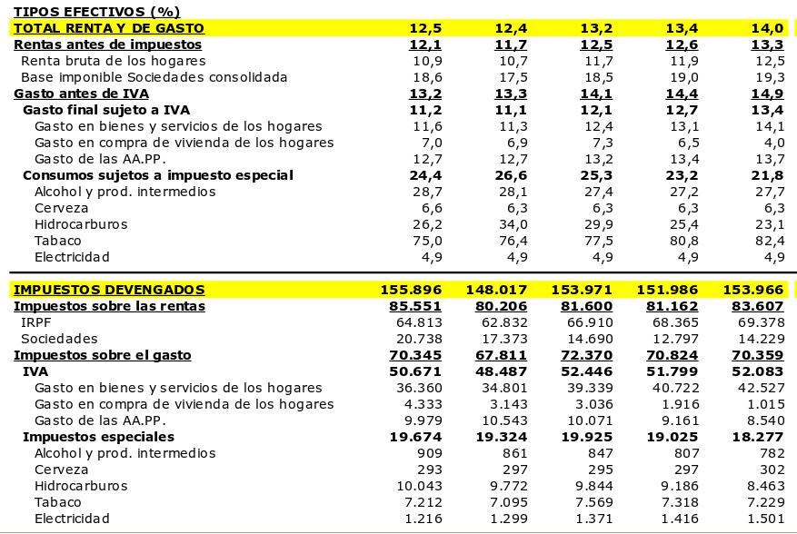Formulario Declaracion Renta 2016 | cartilla de