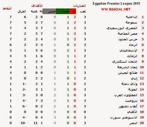 جدول ترتيب فرق الدورى المصرى 2014-2015 - الاسبوع الثالث