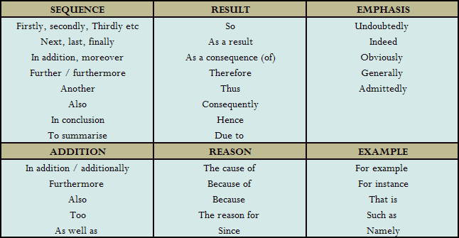 sentence connectors for you to use your writing such as report, essay ...