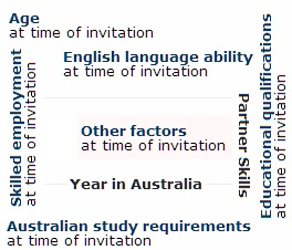 Australian Immigration Points