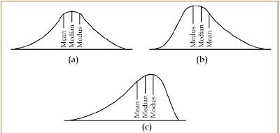 Perbandingan kedudukan mean, median, dan modus.