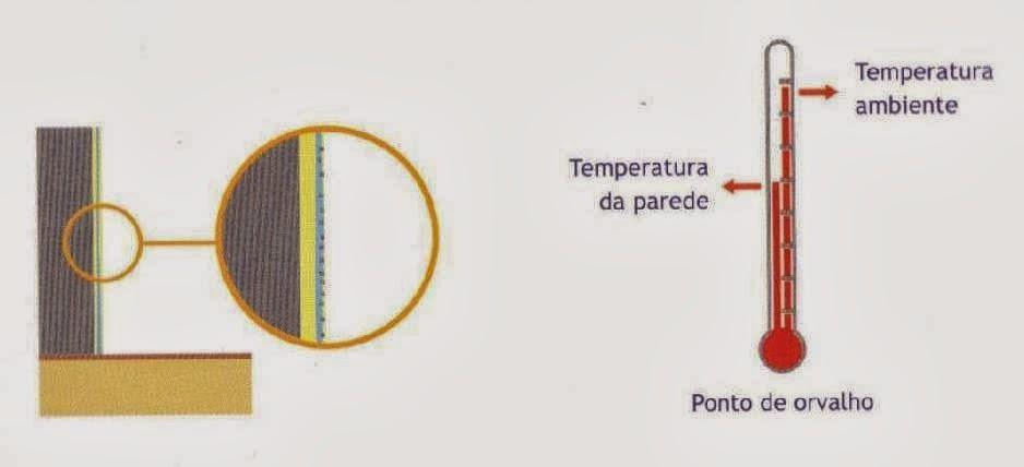 Efeito-da-temperatura-superficial-e-do-ponto-de-orvalho-pintar-a-casa