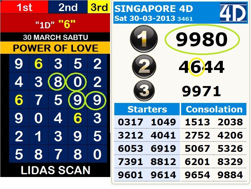 FORECAST LIDASSCAN: SINGAPORE 4D MAC 2013