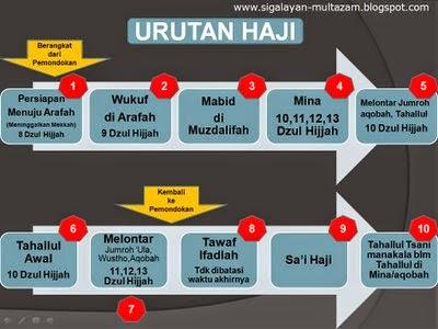 Panduan Urutan Menunaikan Ibadah Haji