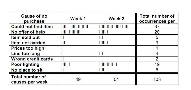 Relative Frequency Pareto Chart Rebellions