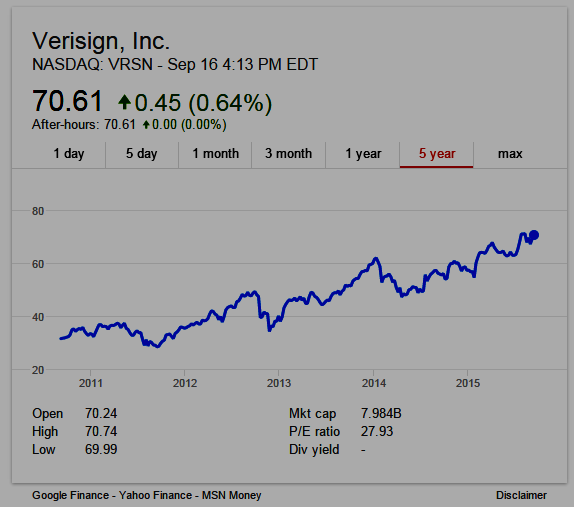 .COM Registry Operator Verisign Inc. (NASDAQ: VRSN) 5-year stock chart