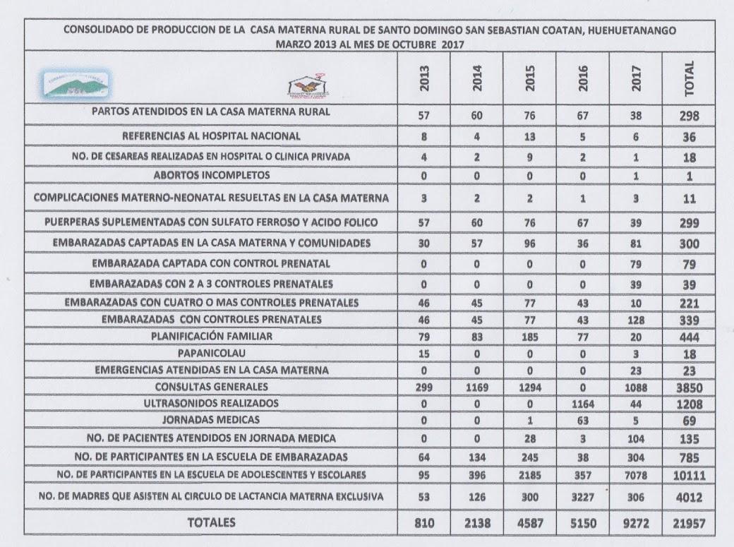 PRODUCCION 2013-2017, CM, SANTO DOMINGO
