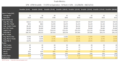 SPX Short Options Straddle Trade Metrics - 73 DTE - IV Rank < 50 - Risk:Reward 45% Exits