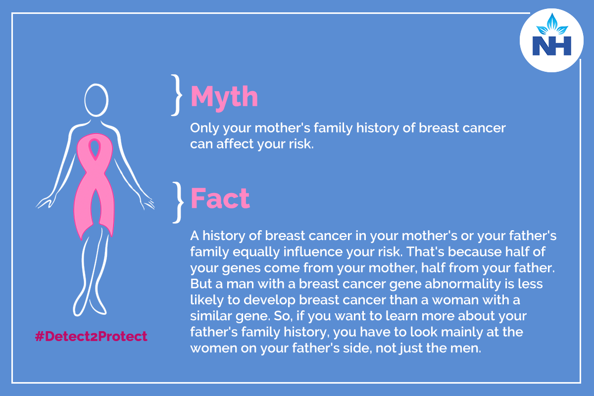 Family history of Breast cancer