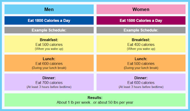 Calorie Chart for Men and Women | Health Tips In Pics