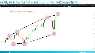 Nasdaq 100 bourse technologique tendance haussière