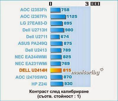 Dell U2414H contrast