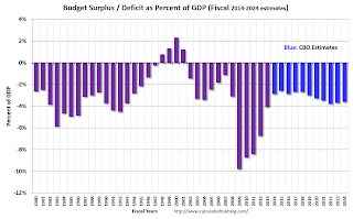 US Federal Government Budget Surplus Deficit