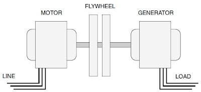 Motor-Generator Diagram