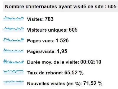 statistiques blog janvier 2013