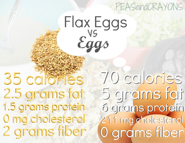 Flax Egg vs Eggs Nutrient Analysis