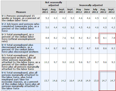 nonfarm-payroll-2012-09K Unemployment Rate 7.8%- The Web's Most Complete Report