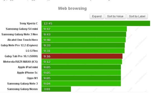 Durata batteria durante la navigazione sul web per Samsung Galaxy Tab Pro 10.1 4G