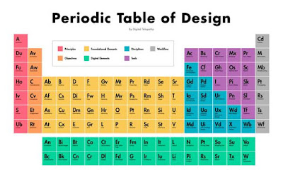 https://s3.amazonaws.com/www-assets.invisionapp.com/Periodic-Table-of-Design.png