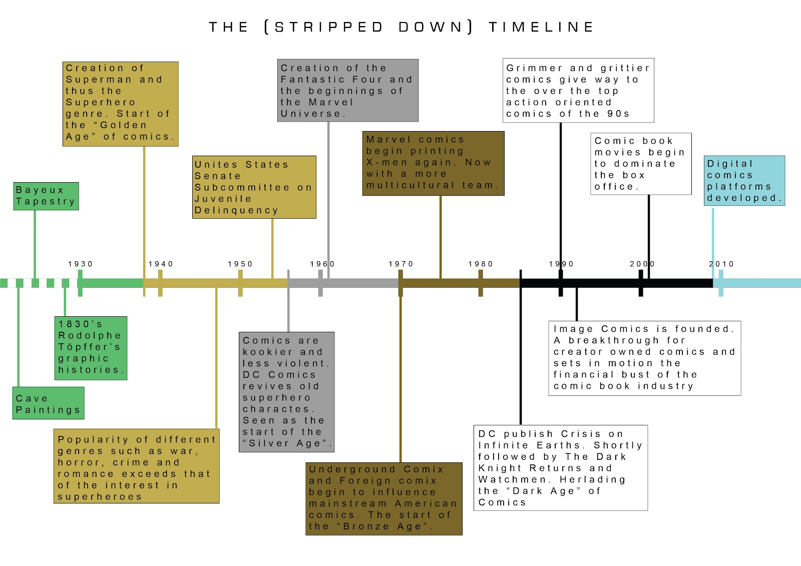 Timeline Template The timeline