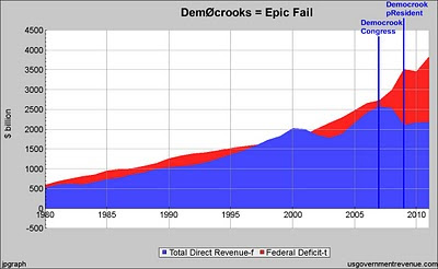 DemOcrooks = Epic Fail
