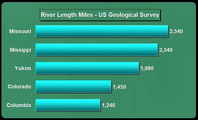 OilElectric Longest River Quiz - Longest river in us