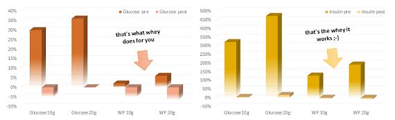 Taux de glucose et d'insuline après un repas