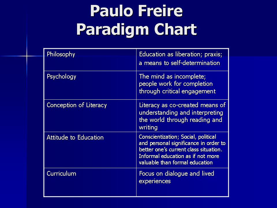 Paulo Freire Paradigm Chart besides Personal Artwork Vector Art furthermore Pic 389126 in addition 2011 07 01 archive as well 2011 07 01 archive. on 2011 07 01 archive
