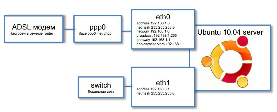 Рис. 1 Схема подключения