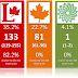 With 3 days to go, Liberals take the lead