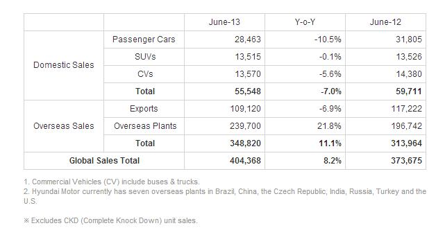 Hyundai Motor Reports June Global Sales Car Loans Car