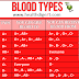 Different Types of Blood Groups