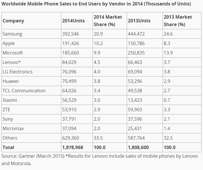 mobile vendors  marketshare
