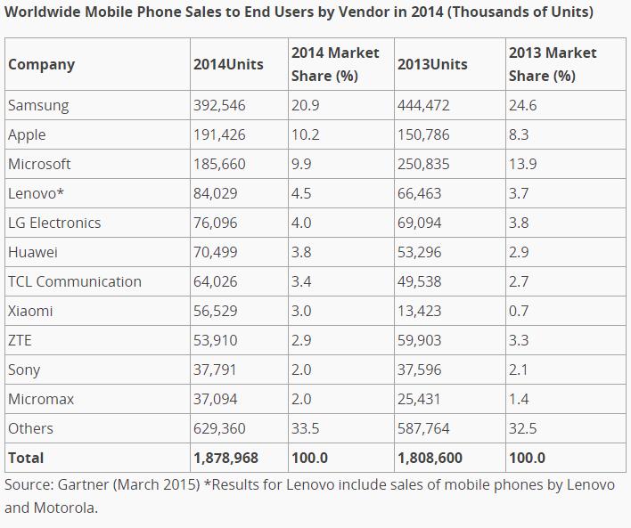 mobile vendors  marketshare